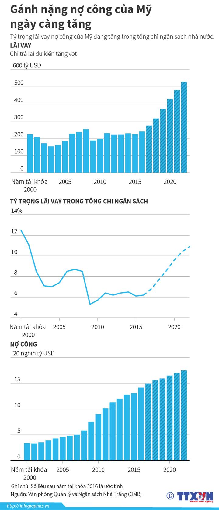 Gánh nặng nợ công của Mỹ ngày càng tăng