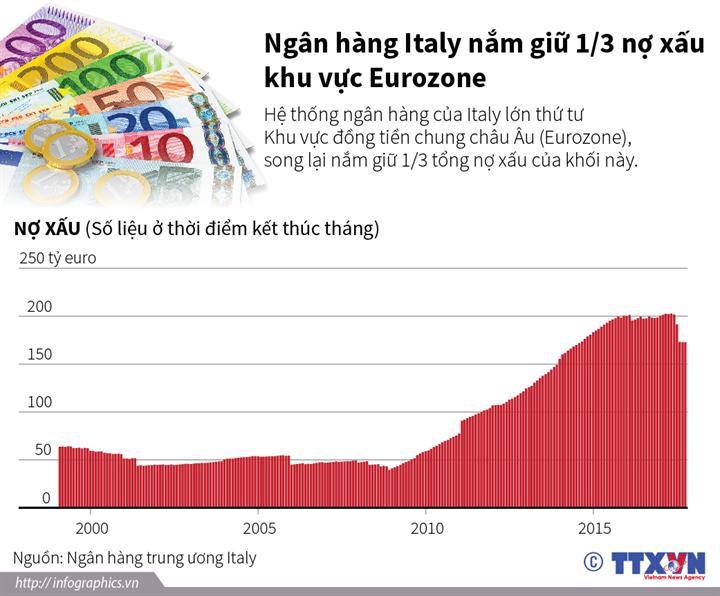 Ngân hàng Italy nắm giữ 1/3 nợ xấu khu vực Eurozone