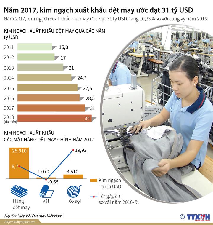 Năm 2017, kim ngạch xuất khẩu dệt may ước đạt 31 tỷ USD