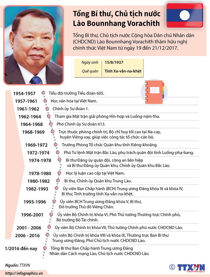 Tổng Bí thư, Chủ tịch nước Lào Bounnhang Vorachith