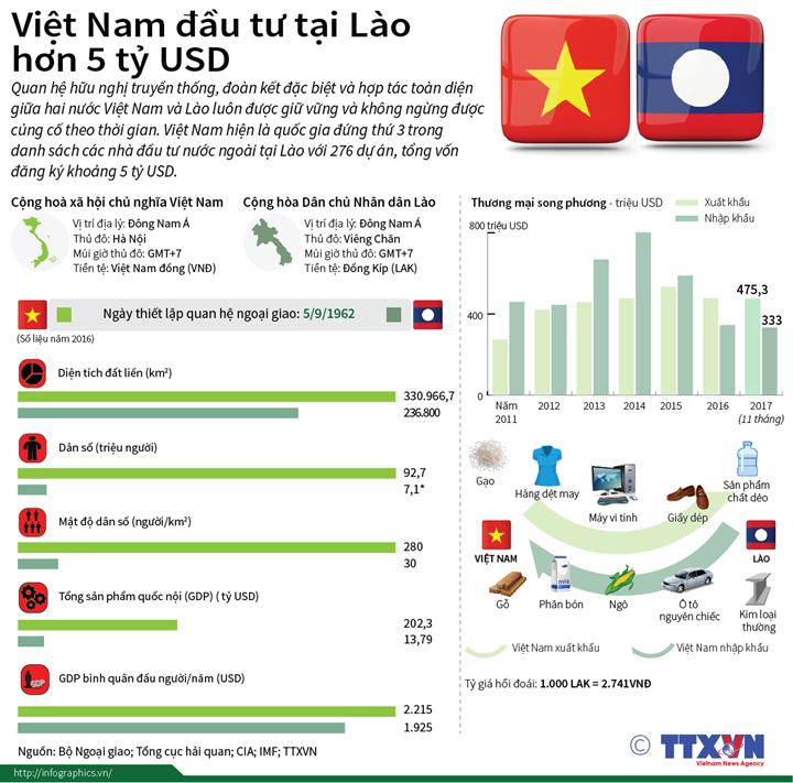 Việt Nam đầu tư tại Lào hơn 5 tỷ USD