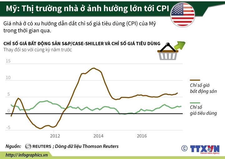 Mỹ: Thị trường nhà ở ảnh hưởng lớn tới CPI