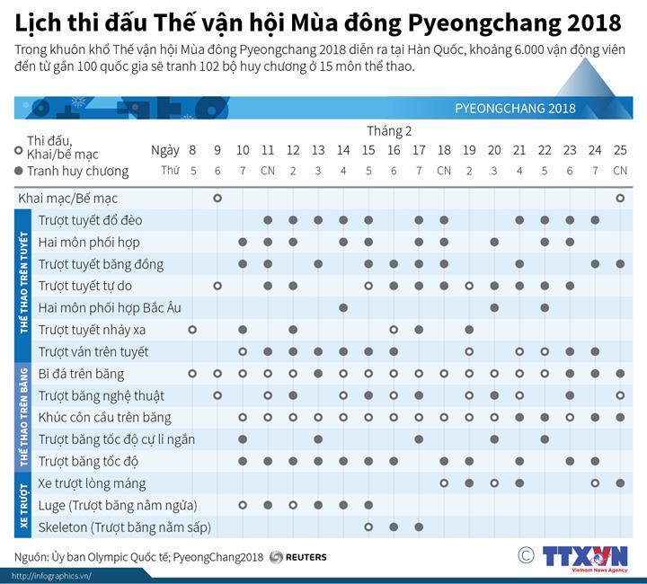 Lịch thi đấu Thế vận hội Mùa đông Pyeongchang 2018