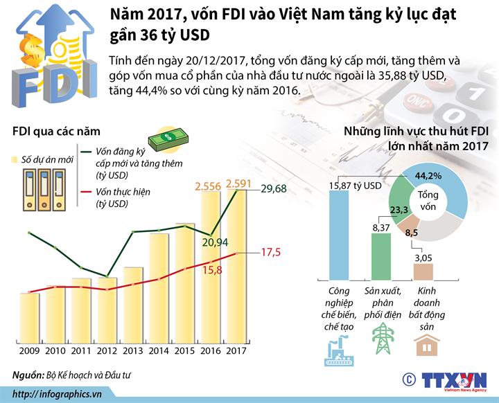 Năm 2017, vốn FDI vào Việt Nam tăng kỷ lục đạt gần 36 tỷ USD