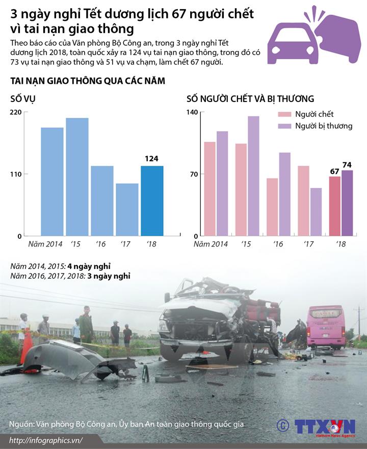 3 ngày nghỉ Tết dương lịch 67 người chết vì tai nạn giao thông