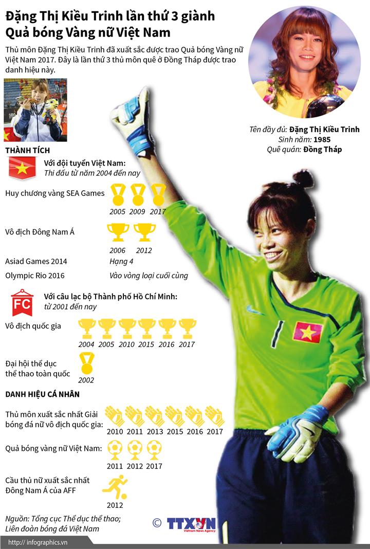 Đặng Thị Kiều Trinh lần thứ 3 giành Quả bóng Vàng nữ Việt Nam