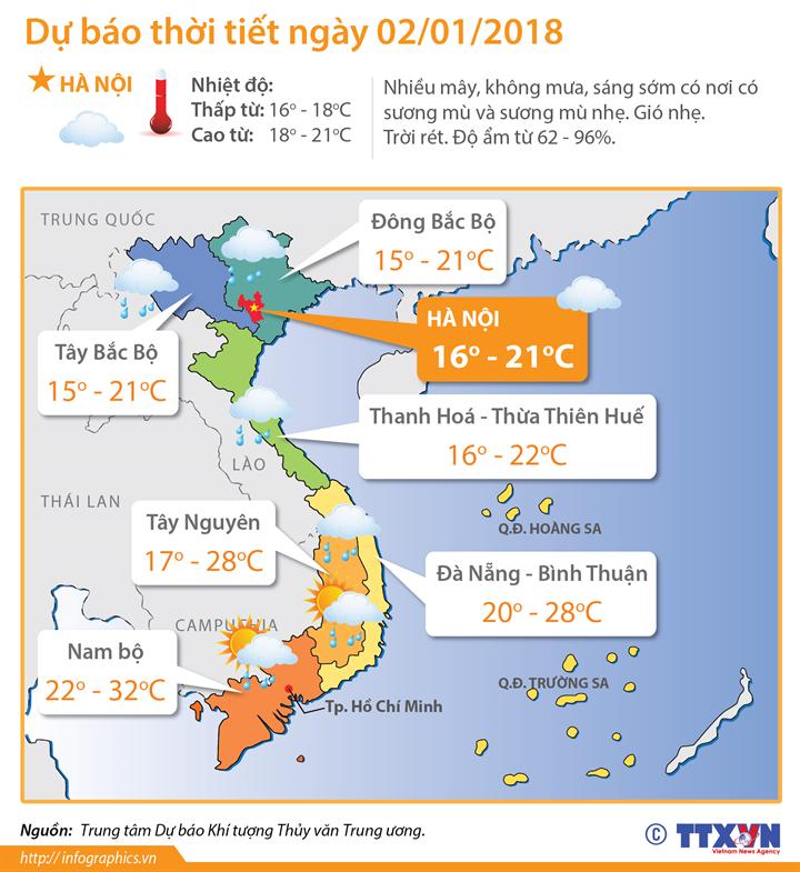 Dự báo thời tiết ngày 02/01/2018: Miền Bắc nhiệt độ nhích lên dần