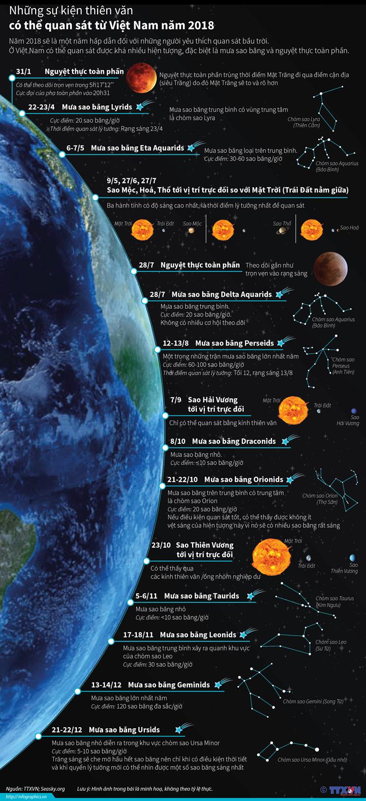 Những sự kiện thiên văn có thể quan sát từ Việt Nam năm 2018