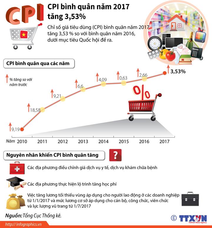 CPI bình quân năm 2017 tăng 3,53%