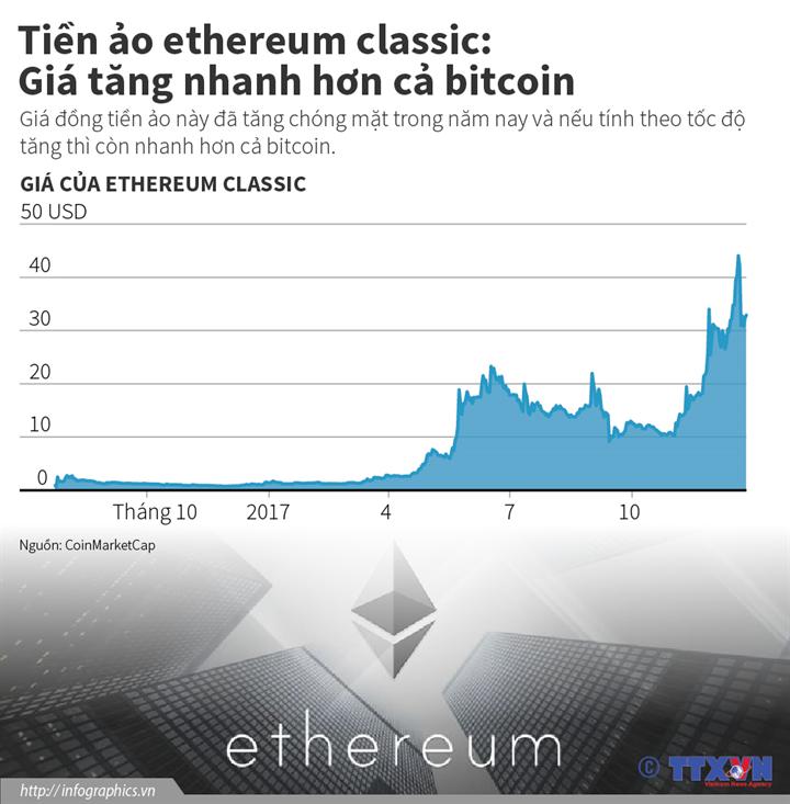 Tiền ảo ethereum classic: Giá tăng nhanh hơn cả bitcoin