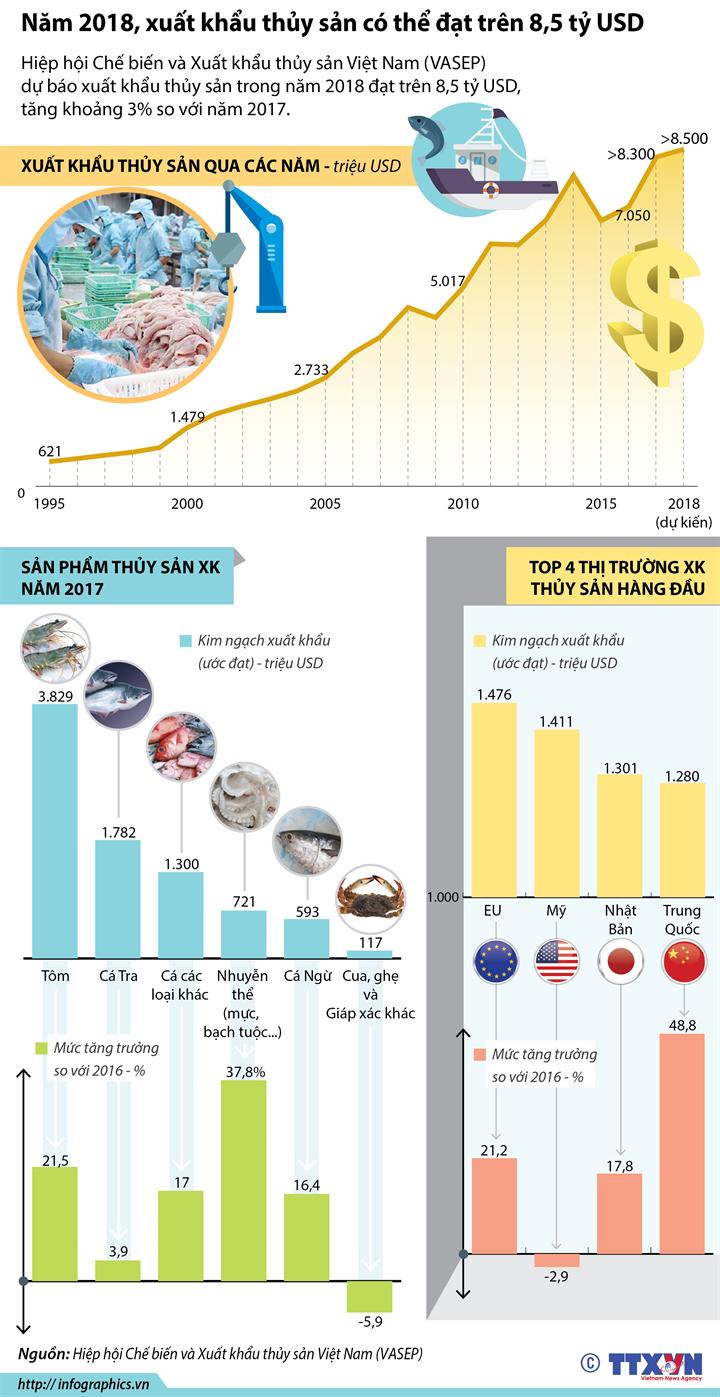 Năm 2018, xuất khẩu thủy sản có thể đạt trên 8,5 tỷ USD