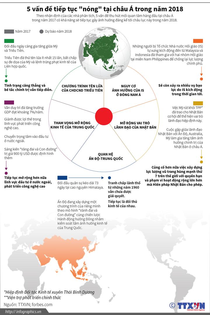 """5 vấn đề tiếp tục """"nóng"""" tại châu Á trong năm 2018"""