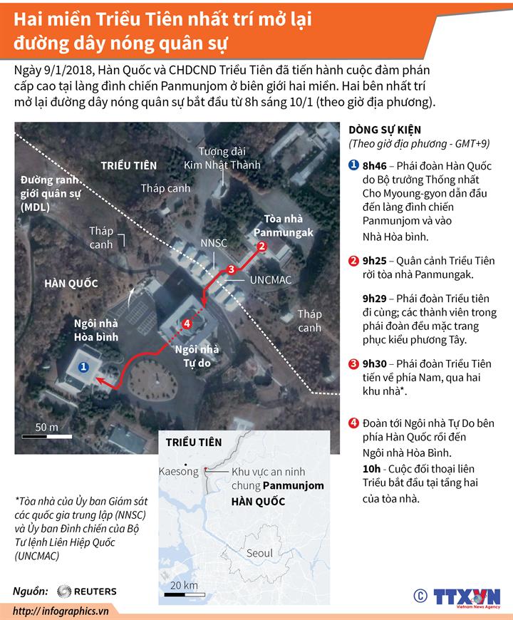 Hai miền Triều Tiên nhất trí mở lại đường dây nóng quân sự
