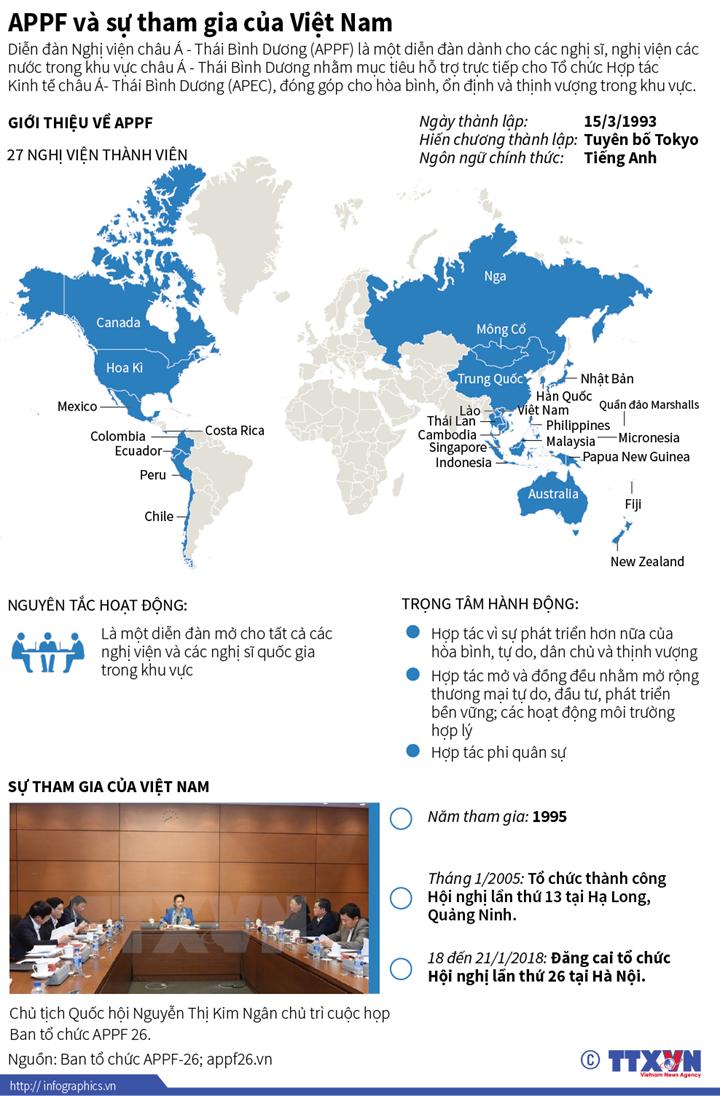 APPF và sự tham gia của Việt Nam