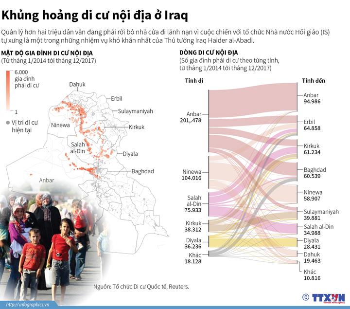 Khủng hoảng di cư nội địa ở Iraq
