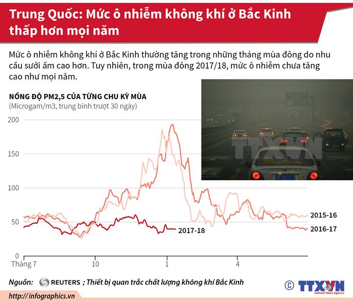Trung Quốc: Mức ô nhiễm không khí ở Bắc Kinh thấp hơn mọi năm