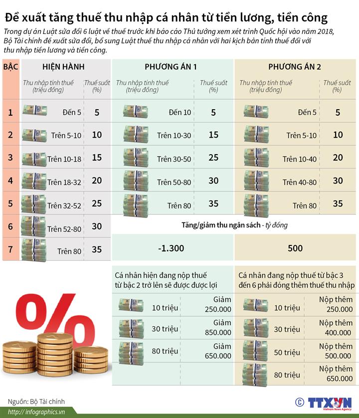 Đề xuất tăng thuế thu nhập cá nhân từ tiền lương, tiền công