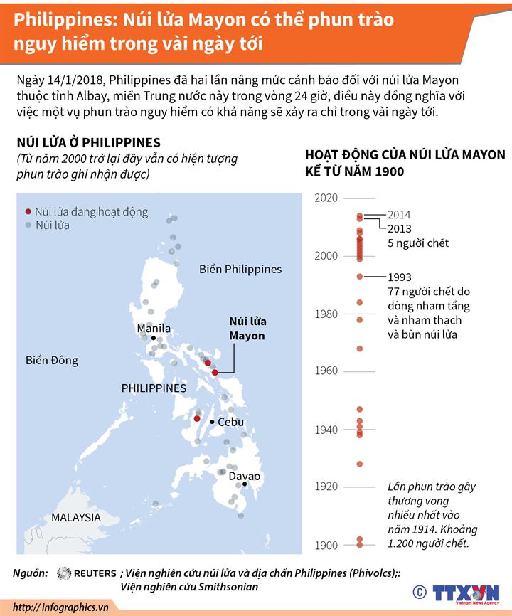Philippines: Núi lửa Mayon có thể phun trào nguy hiểm trong vài ngày tới