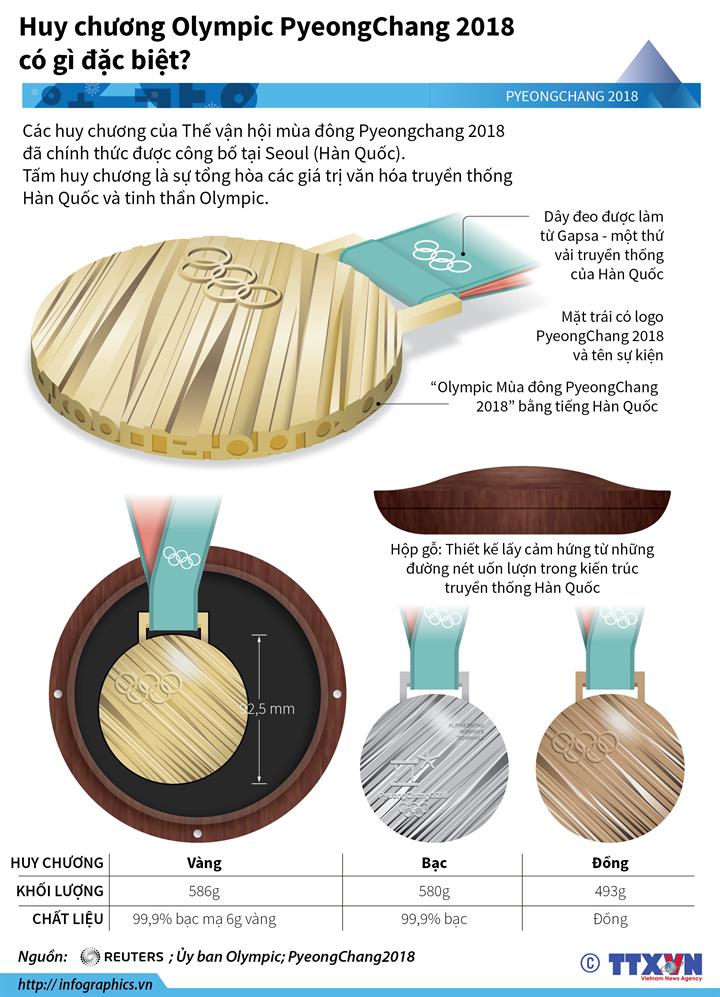 Huy chương Olympic PyeongChang 2018 có gì đặc biệt?