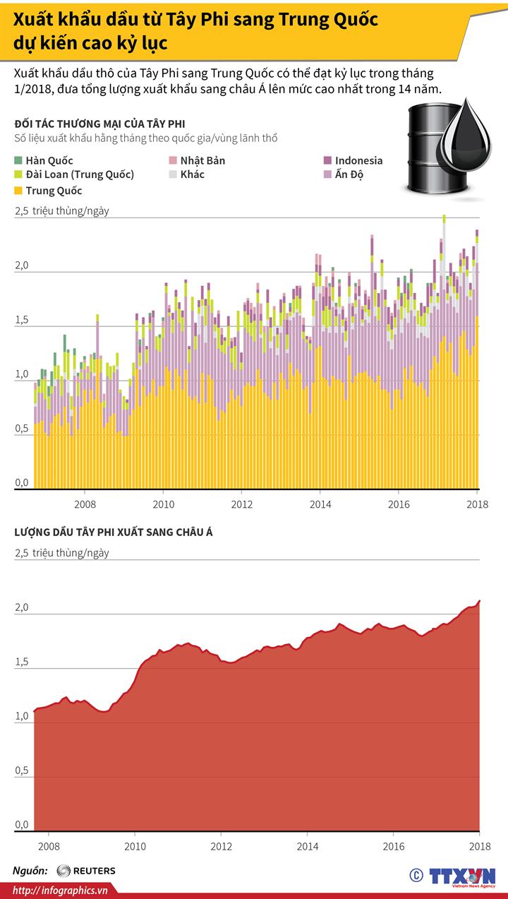Xuất khẩu dầu từ Tây Phi sang Trung Quốc dự kiến cao kỷ lục