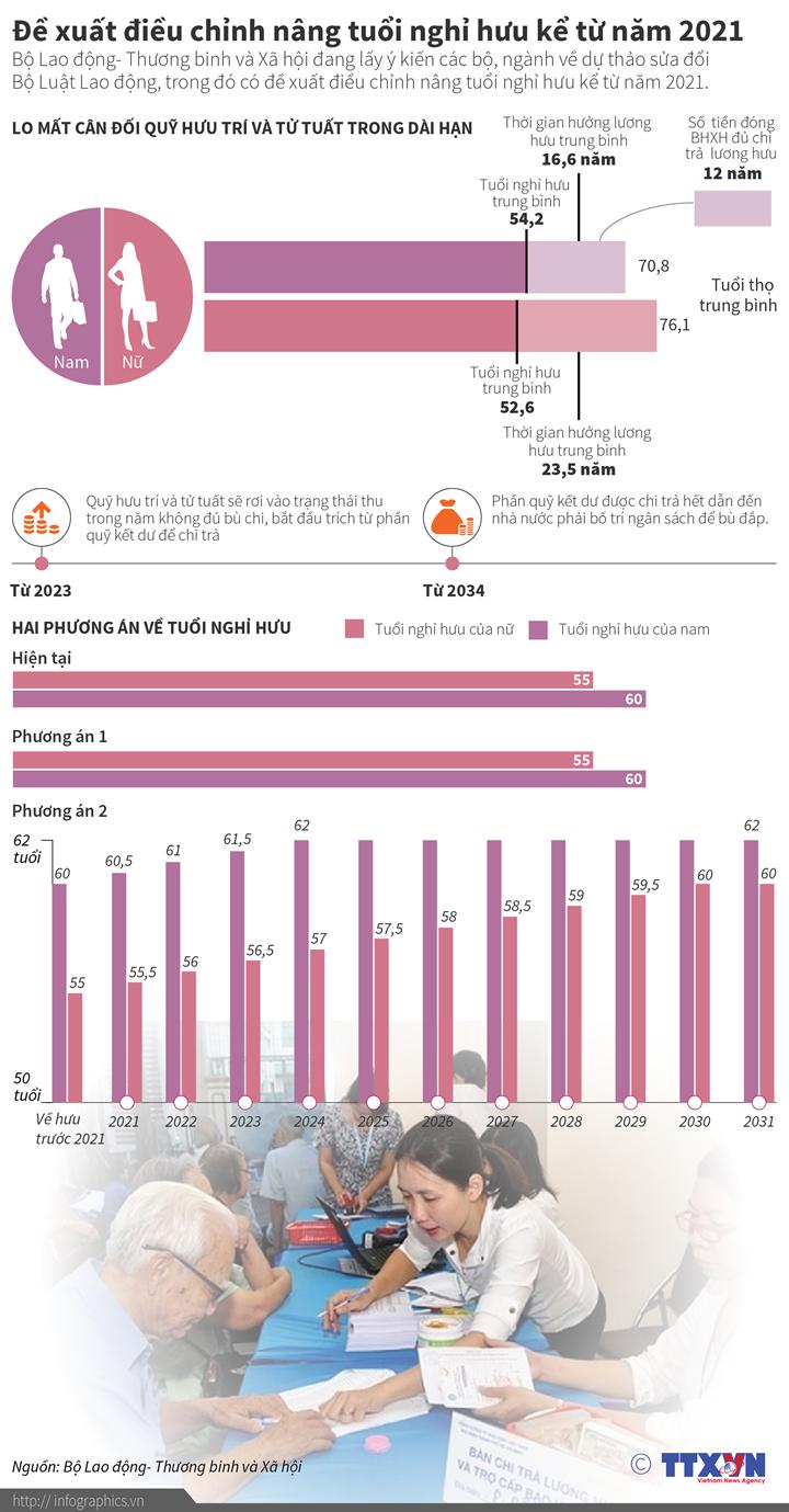 Đề xuất điều chỉnh nâng tuổi nghỉ hưu kể từ năm 2021