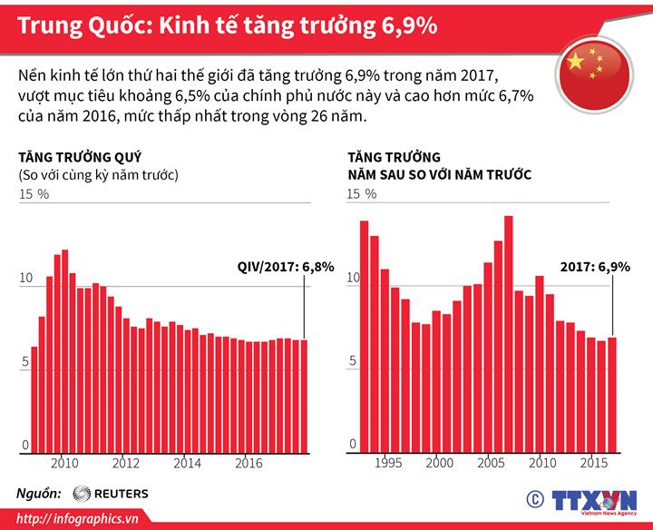 Trung Quốc: Kinh tế tăng trưởng 6,9%