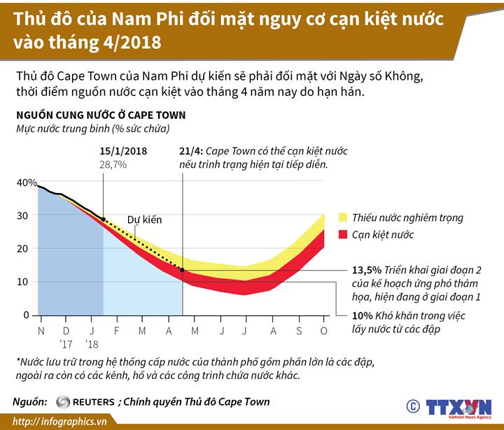 Thủ đô của Nam Phi đối mặt nguy cơ cạn kiệt nước vào tháng 4/2018