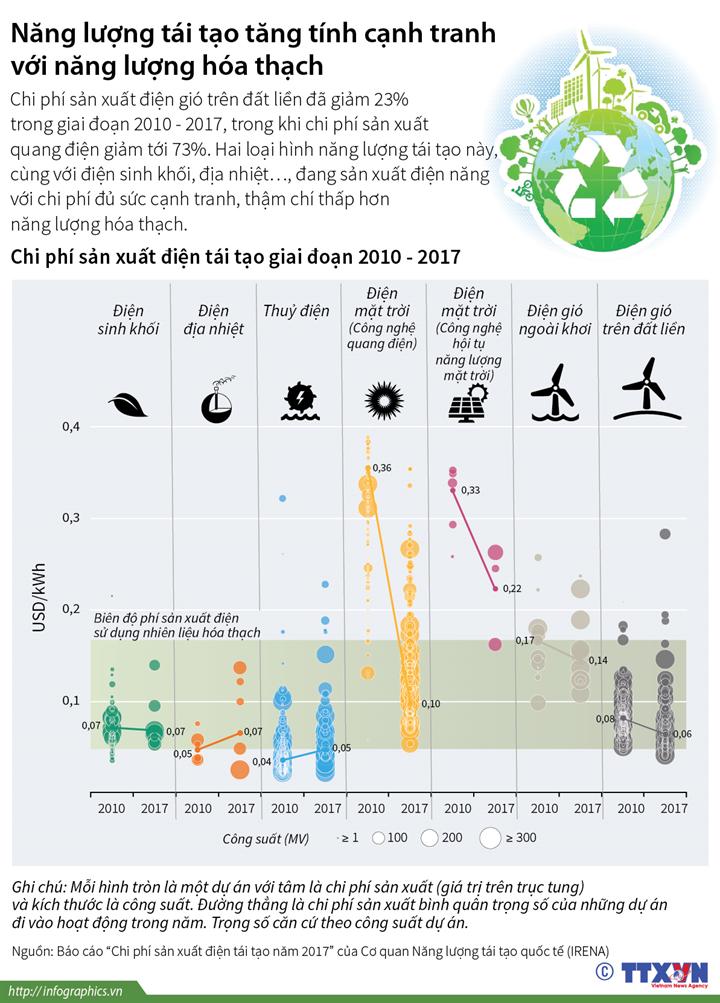 Năng lượng tái tạo tăng tính cạnh tranh với năng lượng hóa thạch