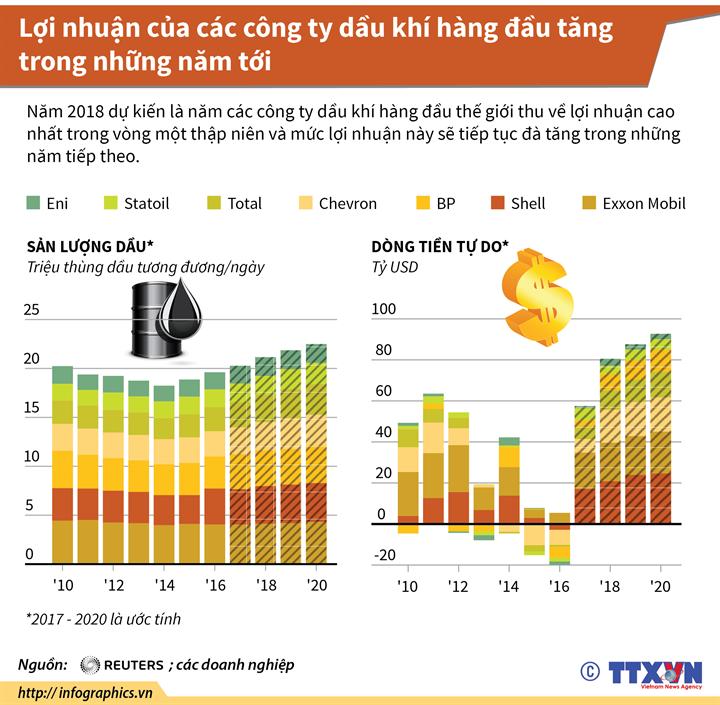 Lợi nhuận của các công ty dầu khí hàng đầu tăng trong những năm tới