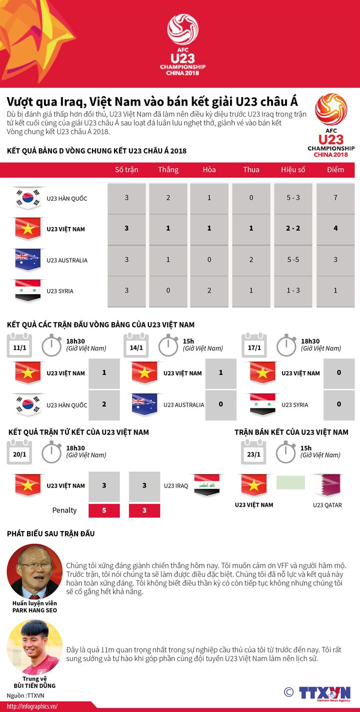 Vượt qua Iraq, Việt Nam vào bán kết giải U23 châu Á