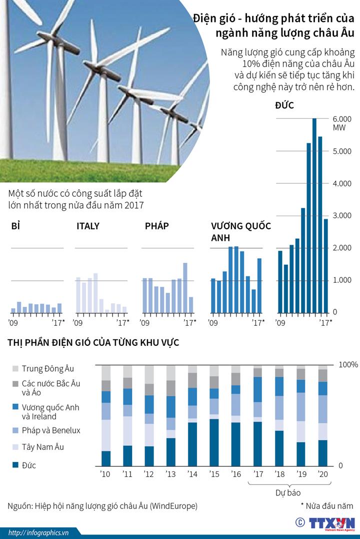 Điện gió - hướng phát triển của ngành năng lượng châu Âu