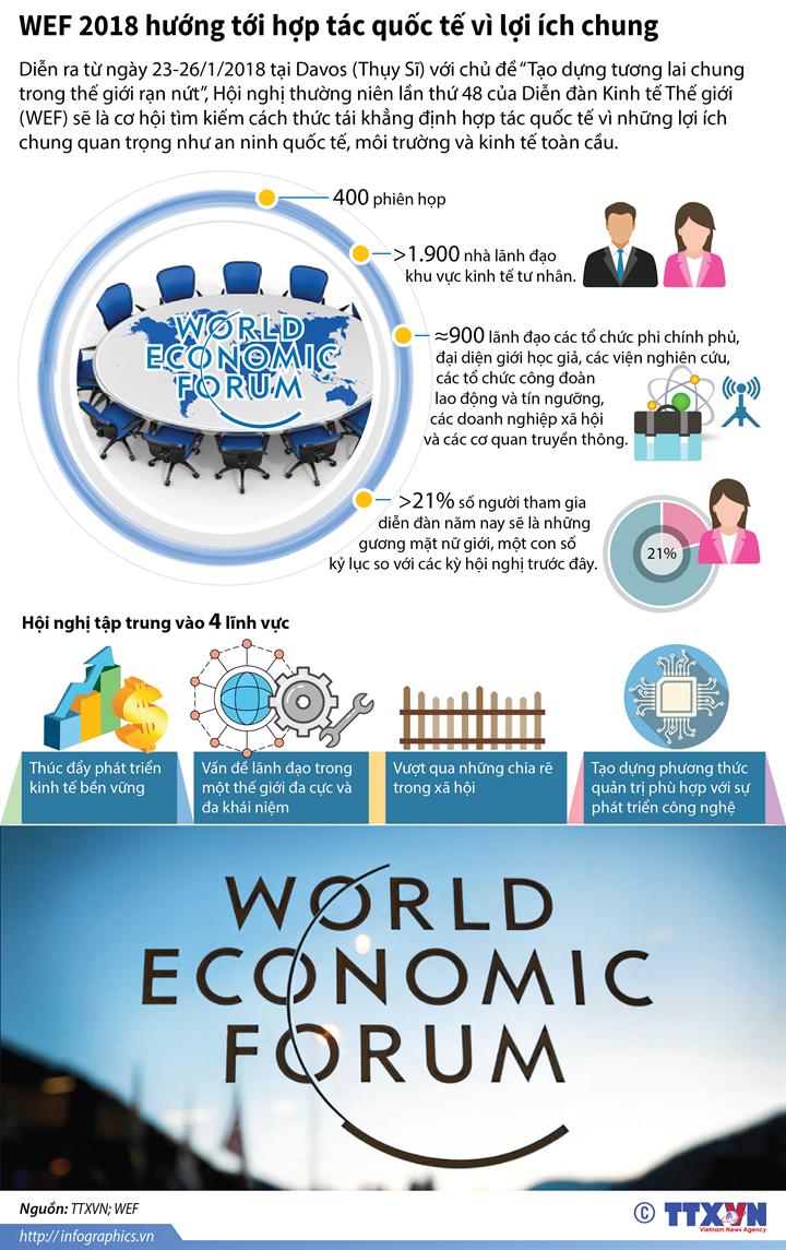 WEF 2018 hướng tới hợp tác quốc tế vì lợi ích chung