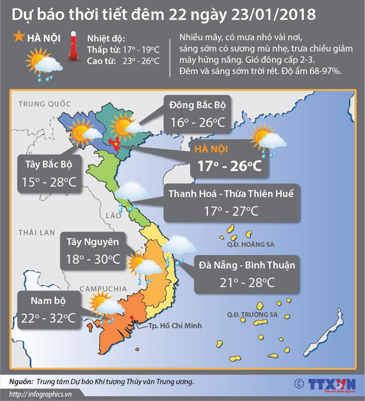 Dự báo thời tiết đêm 22 ngày 23/01/2018: Thủ đô Hà Nội vẫn có sương mù nhẹ vào sáng sớm