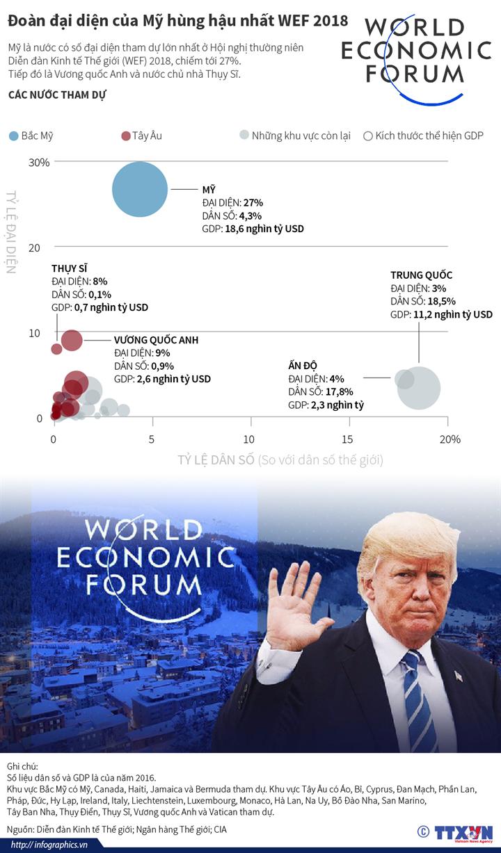 Đoàn đại diện của Mỹ hùng hậu nhất WEF 2018