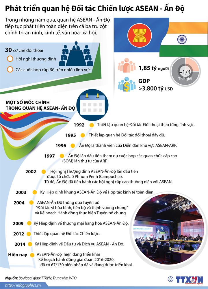 Phát triển quan hệ Đối tác Chiến lược ASEAN - Ấn Độ