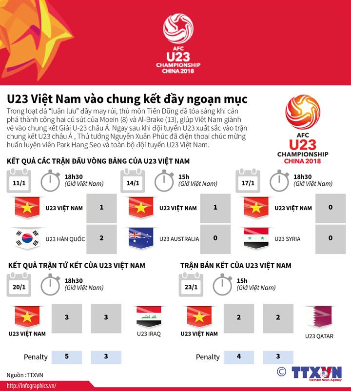U23 Việt Nam vào chung kết đầy ngoạn mục