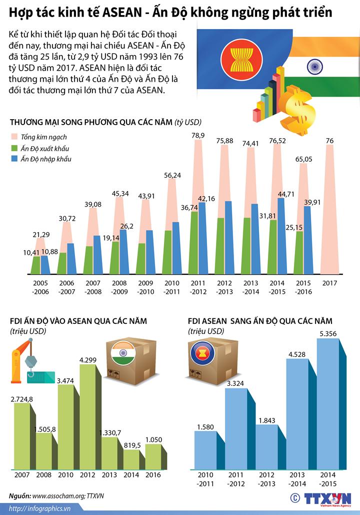 Hợp tác kinh tế ASEAN - Ấn Độ không ngừng phát triển