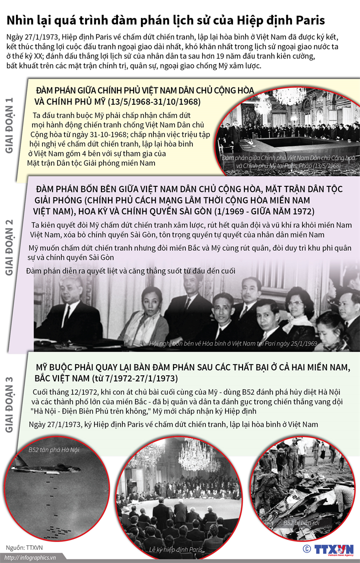 Nhìn lại quá trình đàm phán lịch sử của Hiệp định Paris