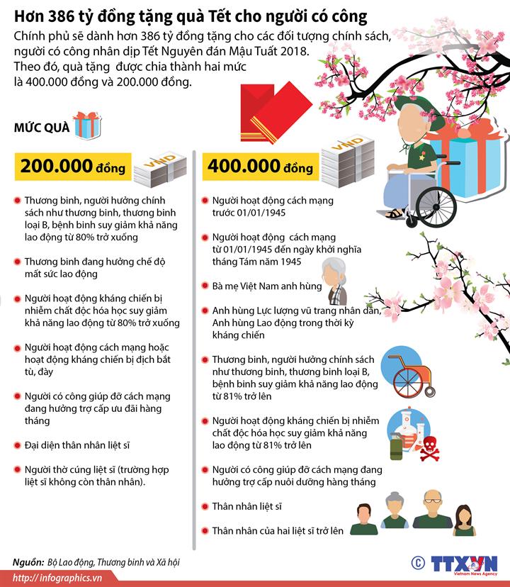 Hơn 386 tỷ đồng tặng quà Tết cho người có công