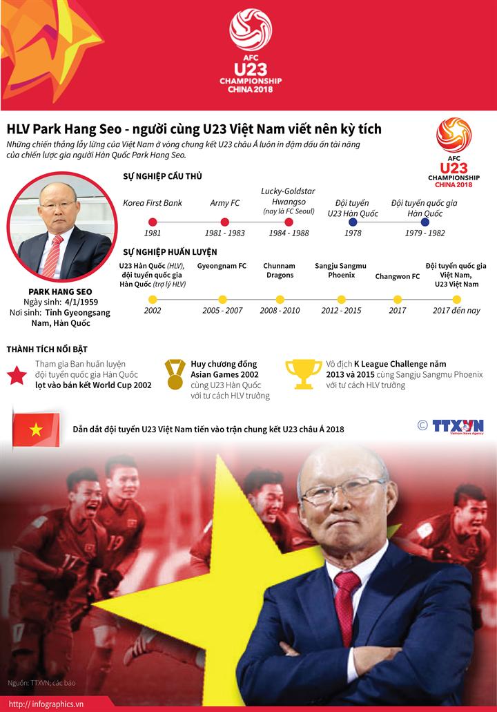 HLV Park Hang Seo - người cùng U23 Việt Nam viết nên kỳ tích