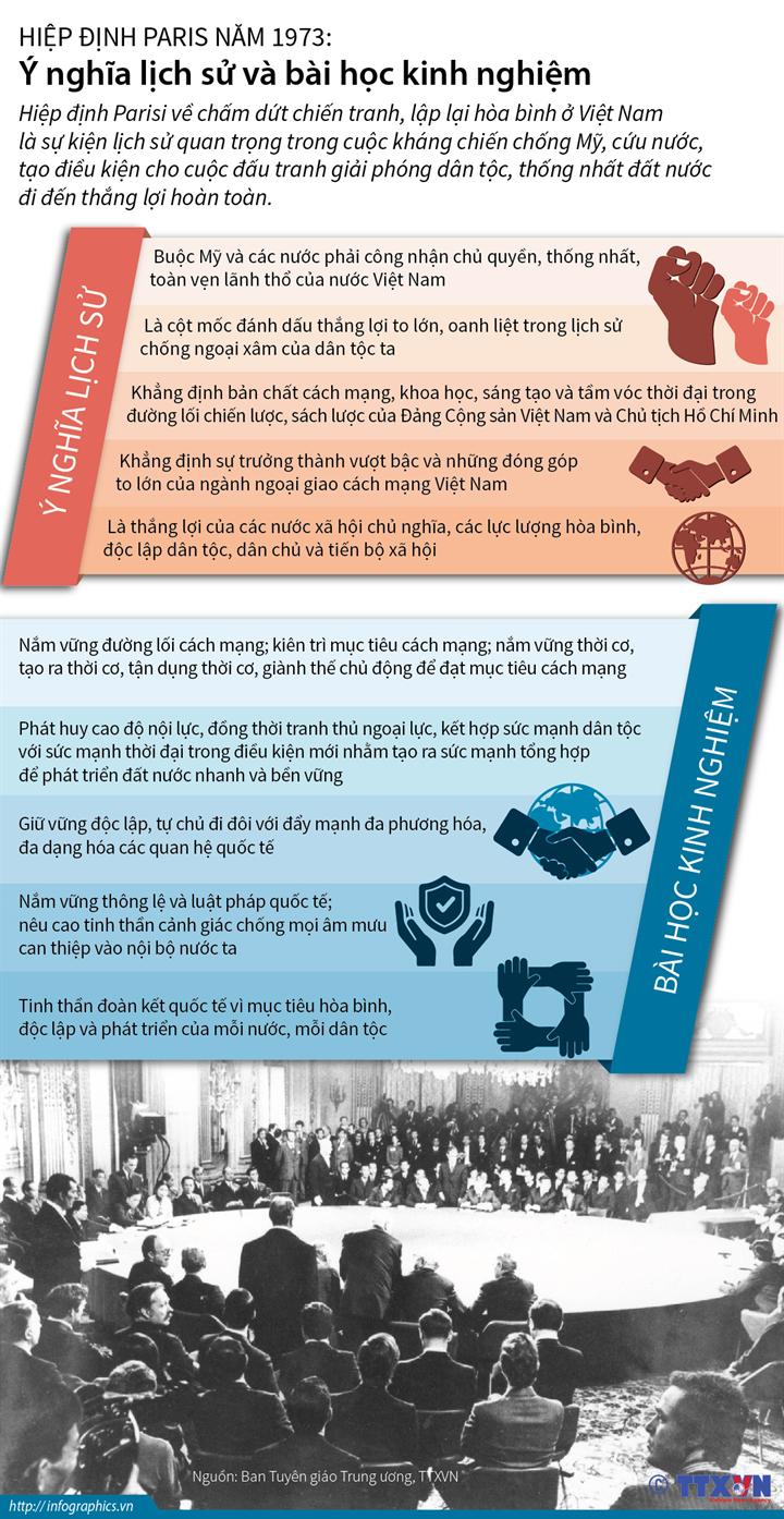 Hiệp định Paris năm 1973: Ý nghĩa lịch sử và bài học kinh nghiệm
