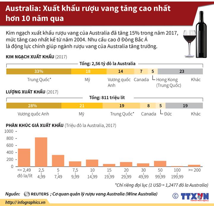 Australia: Xuất khẩu rượu vang tăng cao nhất hơn 10 năm qua