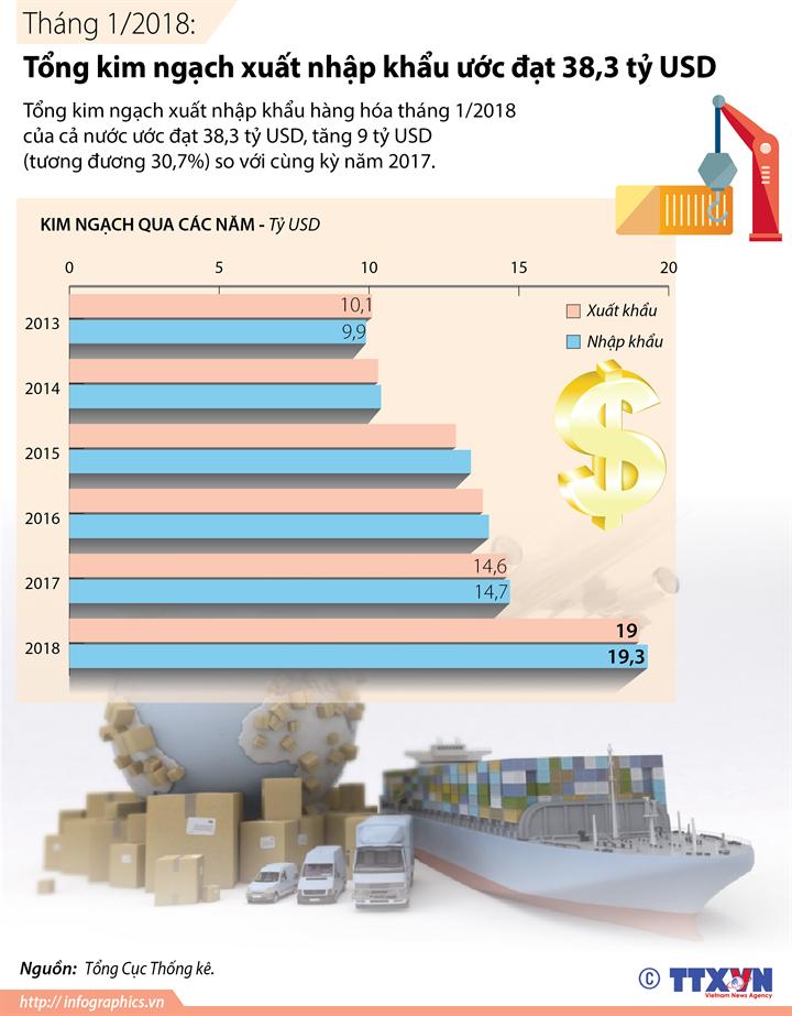 Tháng 1/2018: Tổng kim ngạch xuất nhập khẩu ước đạt 38,3 tỷ USD