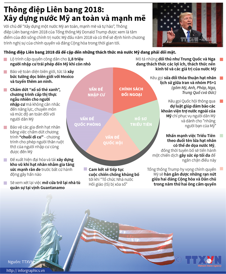 Thông điệp Liên bang 2018: Xây dựng nước Mỹ an toàn và mạnh mẽ