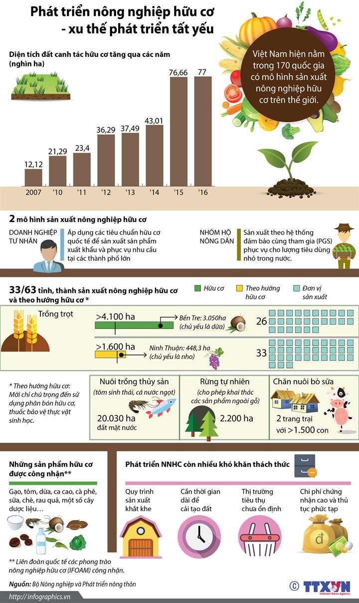 Phát triển nông nghiệp hữu cơ - xu thế phát triển tất yếu