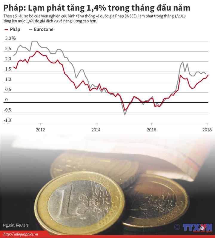Pháp: Lạm phát tăng 1,4% trong tháng đầu năm