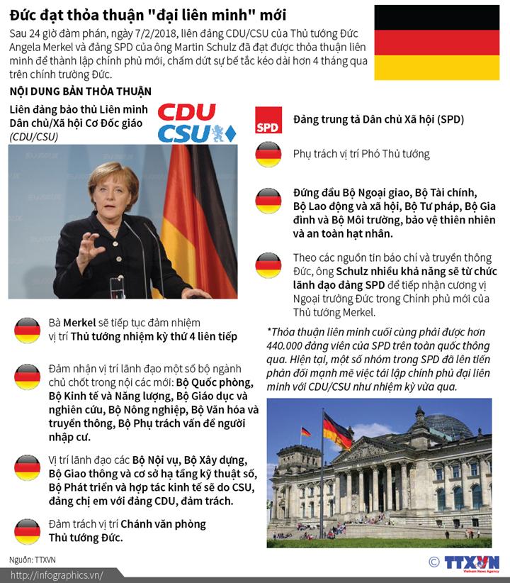 """Đức đạt thỏa thuận """"đại liên minh"""" mới"""