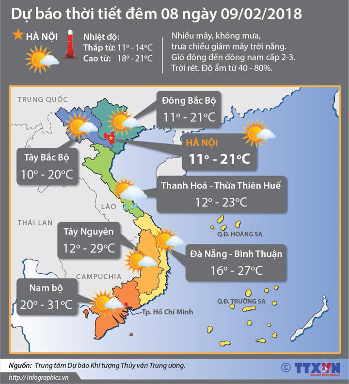 Dự báo thời tiết đêm 08 ngày 09/2/2018: Miền Bắc trời ấm dần
