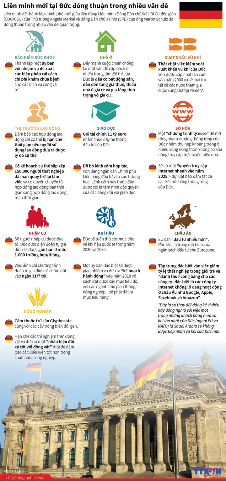 Liên minh mới tại Đức đồng thuận trong nhiều vấn đề