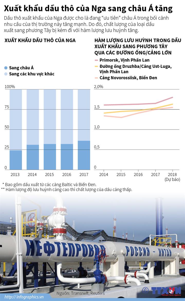 Xuất khẩu dầu thô của Nga sang châu Á tăng